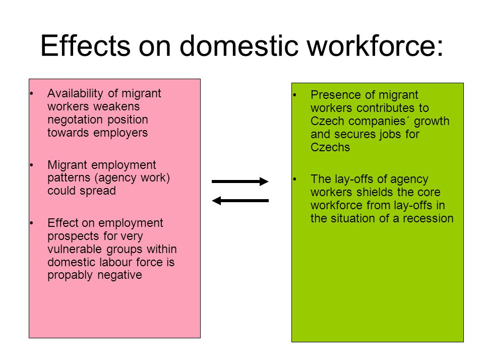 Effects on domestic workforce: Availability of migrant workers weakens negotation position towards employers Migrant employment patterns (agency work)