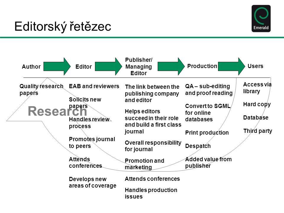 Research Editorský řetězec AuthorEditor Publisher/ Managing Editor ProductionUsers Quality research papers EAB and reviewers Solicits new papers Handl