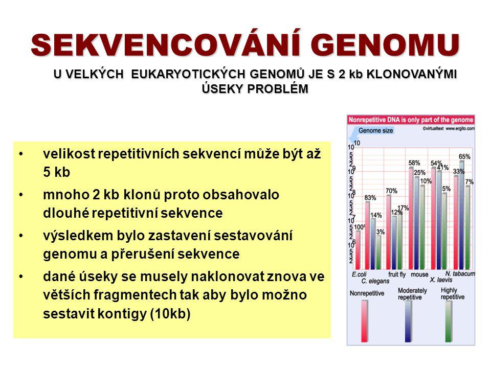 velikost repetitivních sekvencí může být až 5 kb mnoho 2 kb klonů proto obsahovalo dlouhé repetitivní sekvence výsledkem bylo zastavení sestavování ge