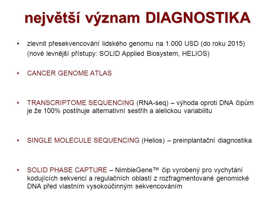 největší význam DIAGNOSTIKA zlevnit přesekvencování lidského genomu na 1.000 USD (do roku 2015) (nové levnější přístupy: SOLID Applied Biosystem, HELI