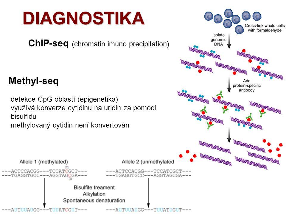 DIAGNOSTIKA ChIP-seq (chromatin imuno precipitation) Methyl-seq detekce CpG oblastí (epigenetika) využívá konverze cytidinu na uridin za pomocí bisulf
