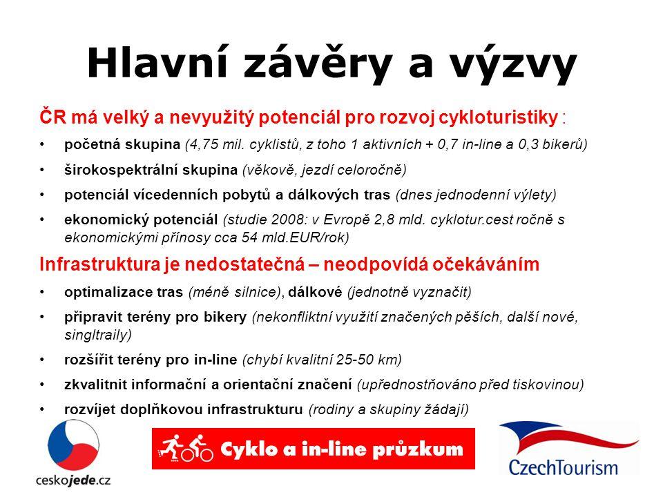 Hlavní závěry a výzvy ČR má velký a nevyužitý potenciál pro rozvoj cykloturistiky : početná skupina (4,75 mil. cyklistů, z toho 1 aktivních + 0,7 in-l