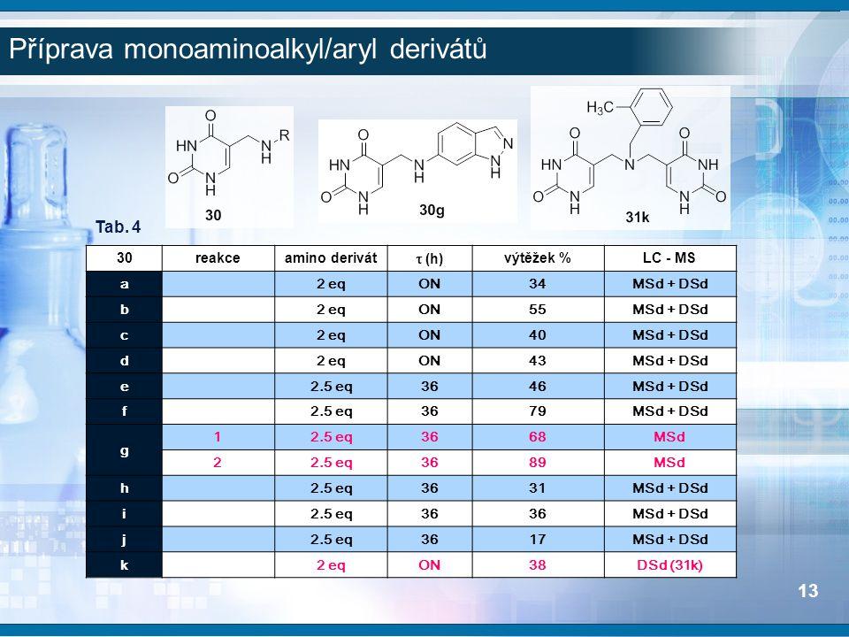 30reakceamino derivát  (h) výtěžek %LC - MS a2 eqON34MSd + DSd b2 eqON55MSd + DSd c2 eqON40MSd + DSd d2 eqON43MSd + DSd e2.5 eq3646MSd + DSd f2.5 eq3