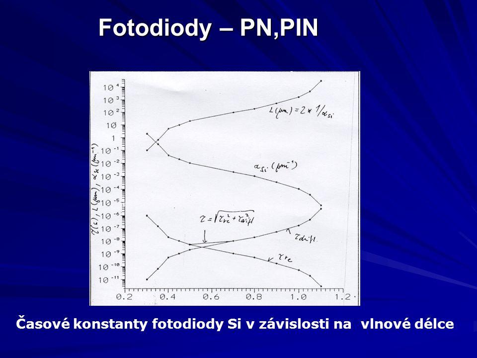Časové konstanty fotodiody Si v závislosti na vlnové délce Fotodiody – PN,PIN