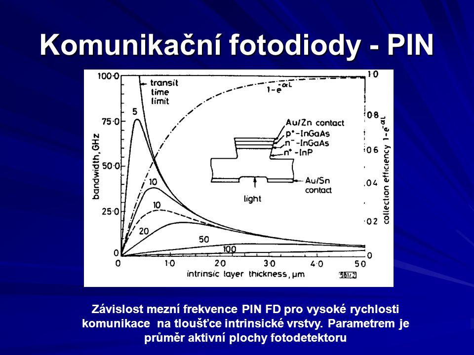 Komunikační fotodiody - PIN Závislost mezní frekvence PIN FD pro vysoké rychlosti komunikace na tloušťce intrinsické vrstvy. Parametrem je průměr akti