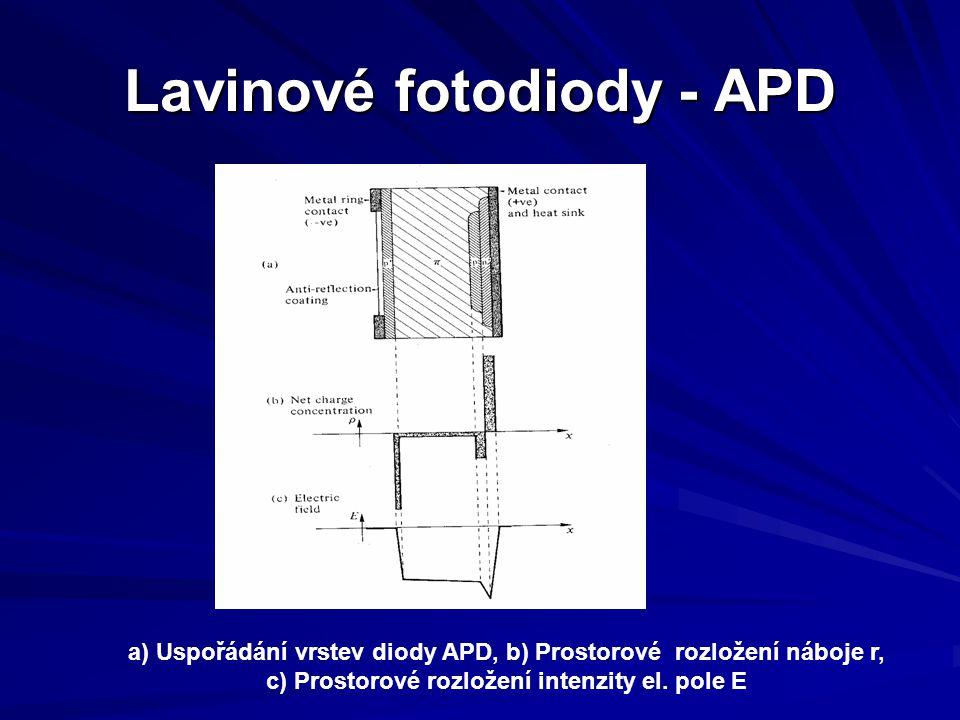 Lavinové fotodiody - APD a) Uspořádání vrstev diody APD, b) Prostorové rozložení náboje r, c) Prostorové rozložení intenzity el. pole E