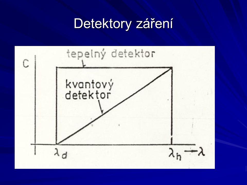 Detektory záření