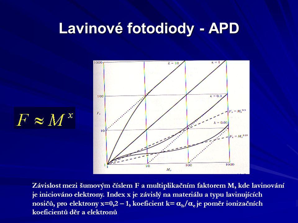 Lavinové fotodiody - APD Závislost mezi šumovým číslem F a multiplikačním faktorem M, kde lavinování je iniciováno elektrony. Index x je závislý na ma