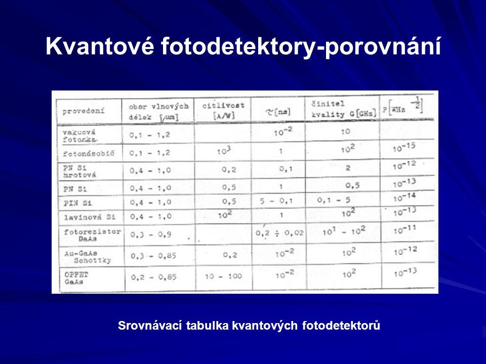 Kvantové fotodetektory-porovnání Srovnávací tabulka kvantových fotodetektorů