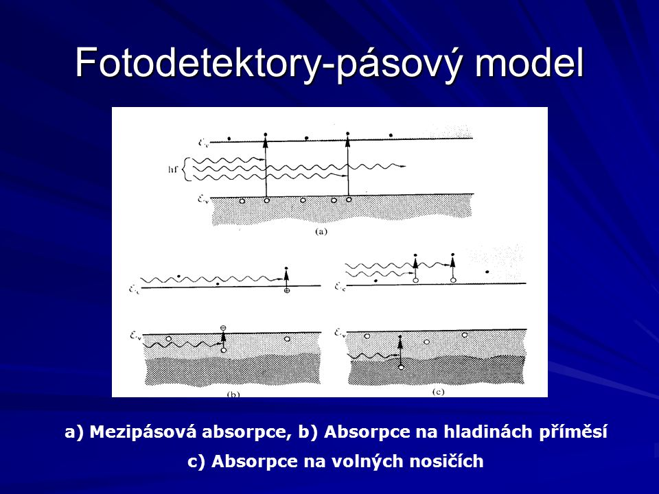 Polovodičové fotodetektory Princip – generace fotoproudu na závěrně buzeném p - n, p + -  - n + přechodu osvětleném zářením, jehož vlnová délka je menší, než prahová vlnová délka th je menší, než prahová vlnová délka th  th = hc/ E g = 1,24/ E g [  m; eV ] kde E g je energie odpovídajíc šířce zakázaného pásu polovodiče, kde E g je energie odpovídajíc šířce zakázaného pásu polovodiče, h Planckova konstanta, c rychlost světla h Planckova konstanta, c rychlost světla Vnitřní kvantová účinnost  =S hc/e  = S 1,24/ [ A/ W;  m ]  =S hc/e  = S 1,24/ [ A/ W;  m ] kde S  je spektrální citlivost ( responzivita ) definovaná S  ph /  kde S  je spektrální citlivost ( responzivita ) definovaná S  ph /   ph je fotoproud,  je optický výkon  ph je fotoproud,  je optický výkon Responzivitu lze také vyjádřit  S  =  e  hc  =  / 1,24