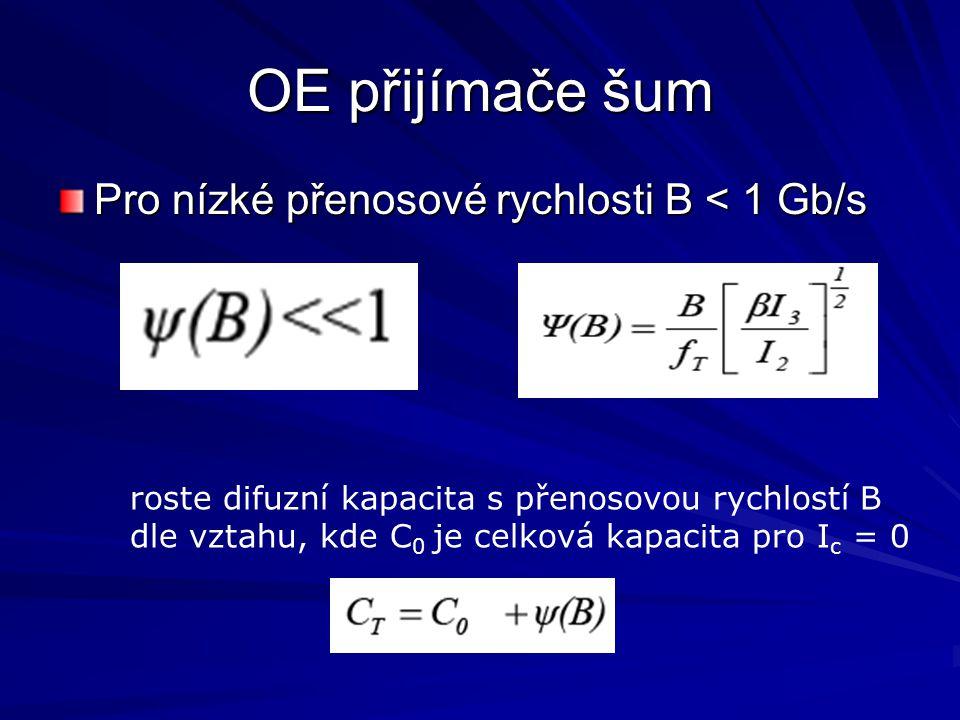 OE přijímače šum Pro nízké přenosové rychlosti B < 1 Gb/s roste difuzní kapacita s přenosovou rychlostí B dle vztahu, kde C 0 je celková kapacita pro