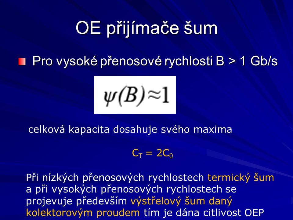 OE přijímače šum Pro vysoké přenosové rychlosti B > 1 Gb/s Pro vysoké přenosové rychlosti B > 1 Gb/s celková kapacita dosahuje svého maxima C T = 2C 0