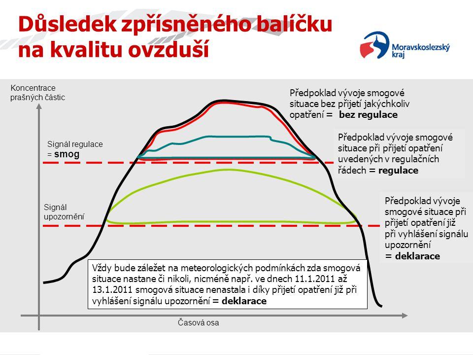 Časová osa Důsledek zpřísněného balíčku na kvalitu ovzduší Předpoklad vývoje smogové situace bez přijetí jakýchkoliv opatření = bez regulace Předpoklad vývoje smogové situace při přijetí opatření již při vyhlášení signálu upozornění = deklarace Signál upozornění Signál regulace = smog Vždy bude záležet na meteorologických podmínkách zda smogová situace nastane či nikoli, nicméně např.