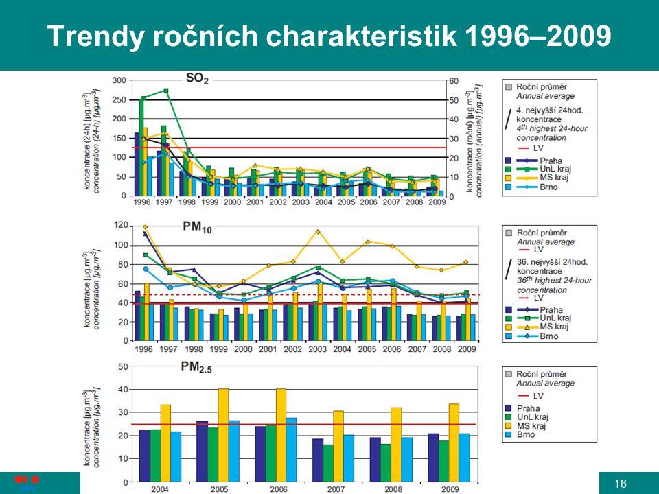 L. Černikovský, ČHMÚ: Sledování a hodnocení kvality ovzduší, Ostrava, 6. 4. 2011 16 Trendy ročních charakteristik 1996–2009
