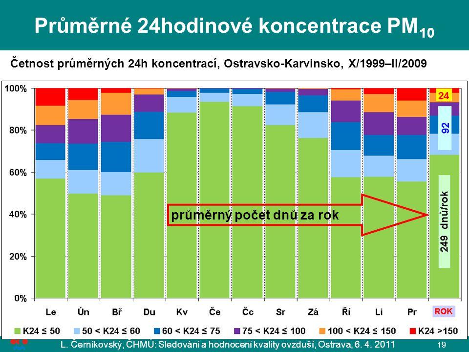 L. Černikovský, ČHMÚ: Sledování a hodnocení kvality ovzduší, Ostrava, 6. 4. 2011 19 Průměrné 24hodinové koncentrace PM 10 Četnost průměrných 24h konce