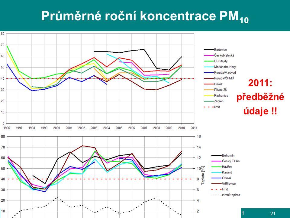 L. Černikovský, ČHMÚ: Sledování a hodnocení kvality ovzduší, Ostrava, 6. 4. 2011 21 Průměrné roční koncentrace PM 10 2011: předběžné údaje !!