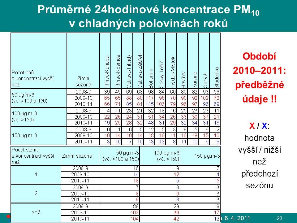L. Černikovský, ČHMÚ: Sledování a hodnocení kvality ovzduší, Ostrava, 6. 4. 2011 23 Průměrné 24hodinové koncentrace PM 10 v chladných polovinách roků