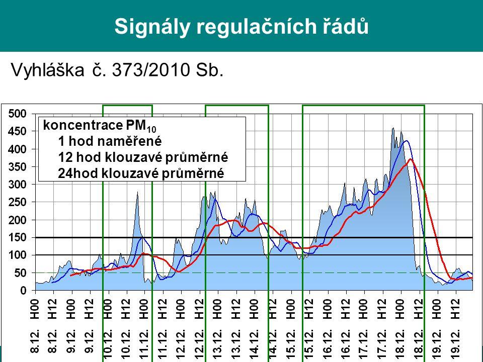 L. Černikovský, ČHMÚ: Sledování a hodnocení kvality ovzduší, Ostrava, 6. 4. 2011 24 Signály regulačních řádů Vyhláška č. 373/2010 Sb. koncentrace PM 1