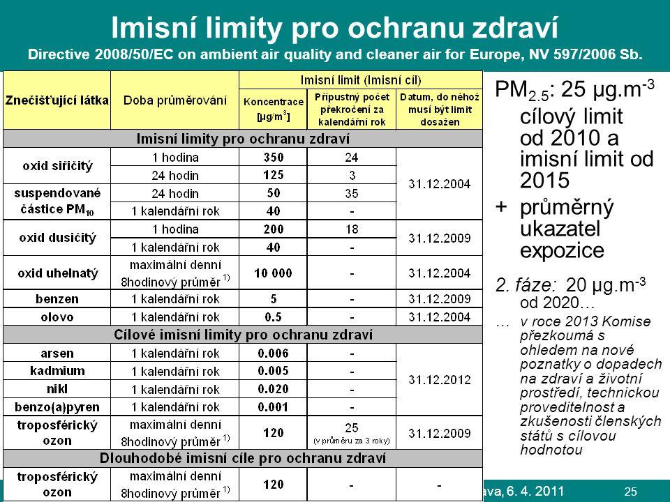L. Černikovský, ČHMÚ: Sledování a hodnocení kvality ovzduší, Ostrava, 6. 4. 2011 25 Imisní limity pro ochranu zdraví Directive 2008/50/EC on ambient a