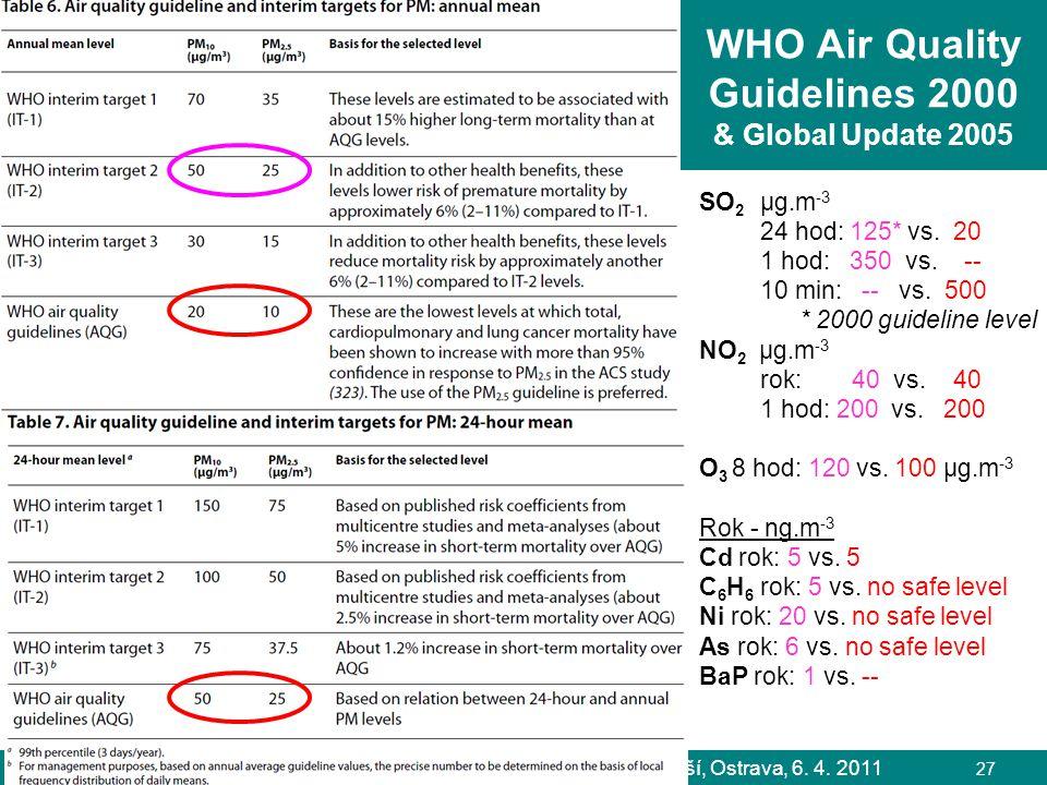 L. Černikovský, ČHMÚ: Sledování a hodnocení kvality ovzduší, Ostrava, 6. 4. 2011 27 WHO Air Quality Guidelines 2000 & Global Update 2005 SO 2 µg.m -3