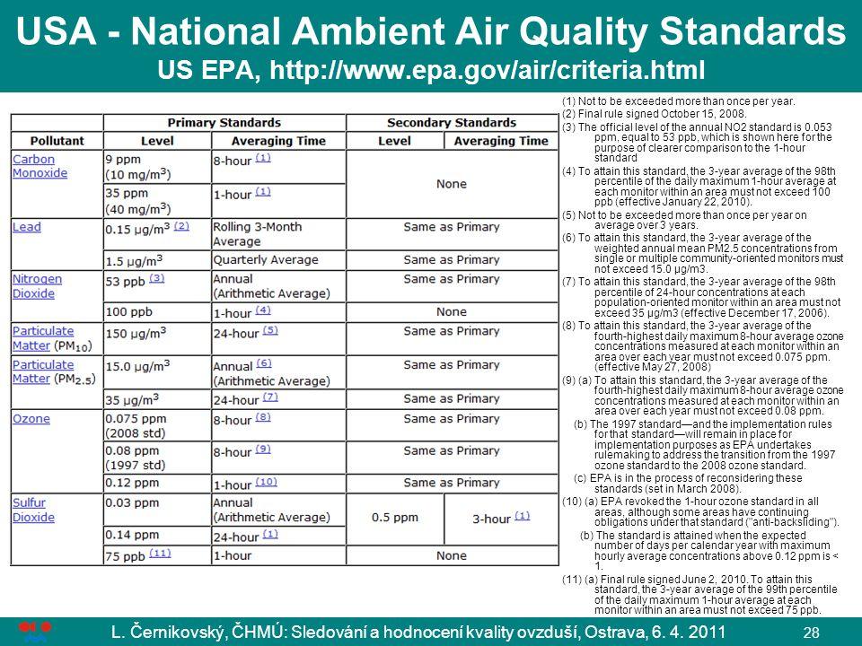 L. Černikovský, ČHMÚ: Sledování a hodnocení kvality ovzduší, Ostrava, 6. 4. 2011 28 USA - National Ambient Air Quality Standards US EPA, http://www.ep