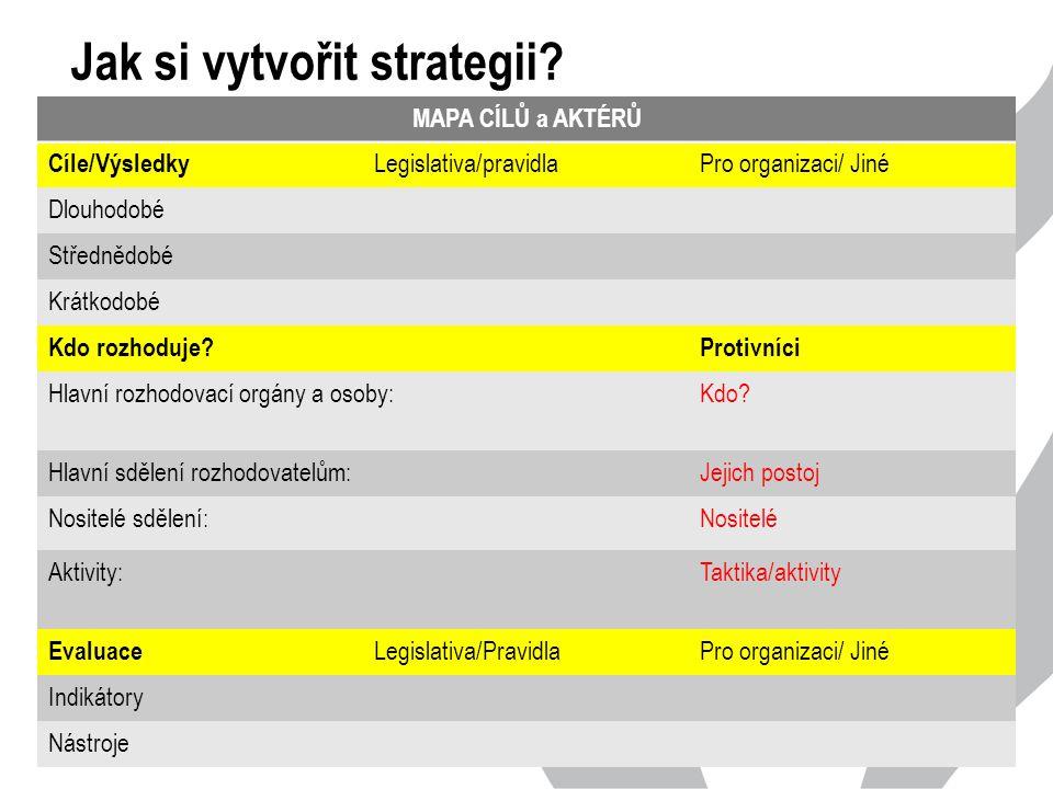 Jak si vytvořit strategii.
