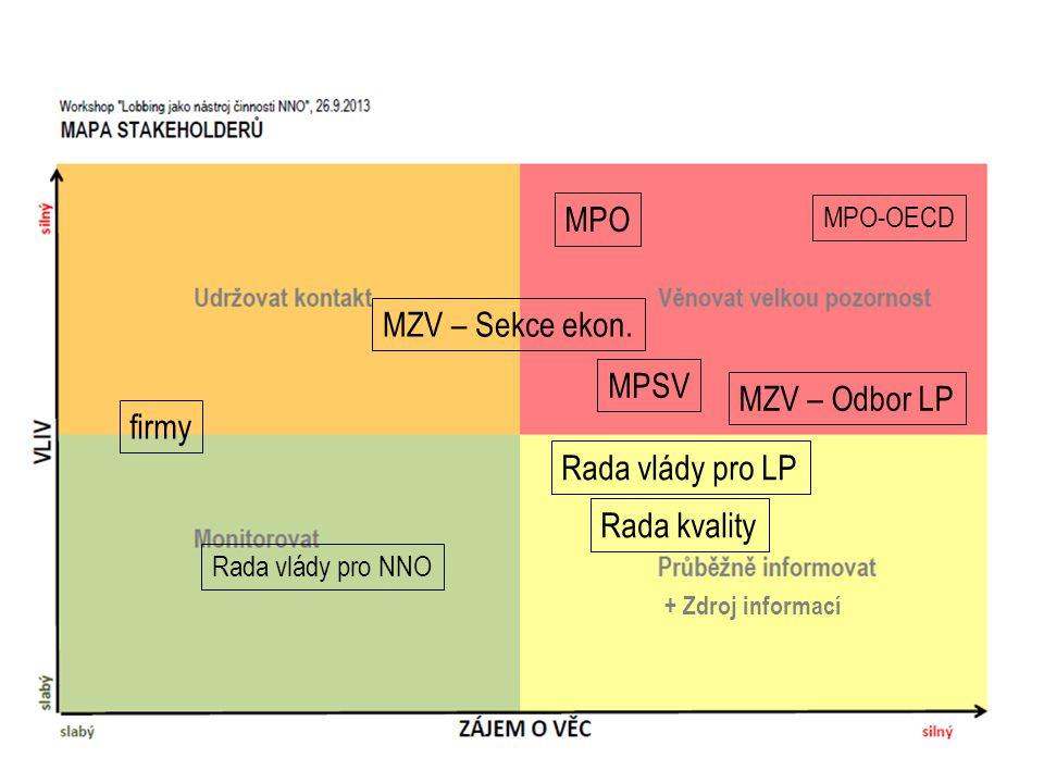 MPO MZV – Sekce ekon.
