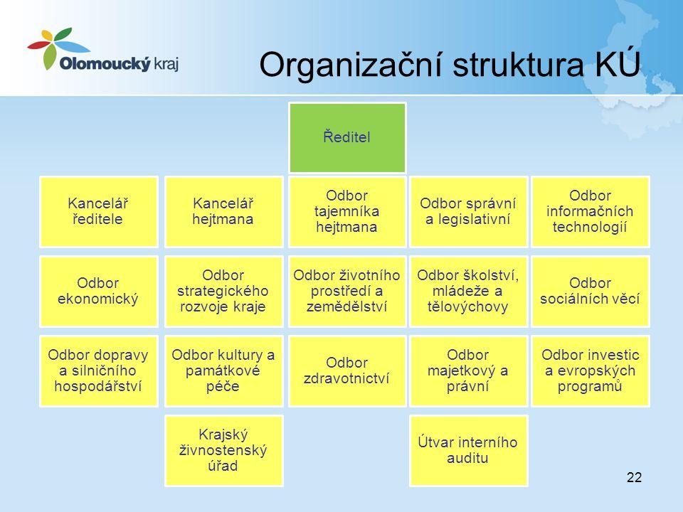 Organizační struktura KÚ 22 Ředitel Kancelář ředitele Kancelář hejtmana Odbor tajemníka hejtmana Odbor správní a legislativní Odbor informačních techn