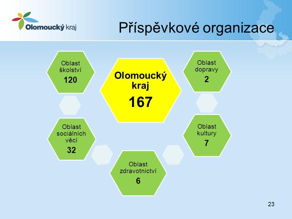 Příspěvkové organizace 23 Olomoucký kraj 167 Oblast dopravy 2 Oblast zdravotnictví 6 Oblast kultury 7 Oblast sociálních věcí 32 Oblast školství 120