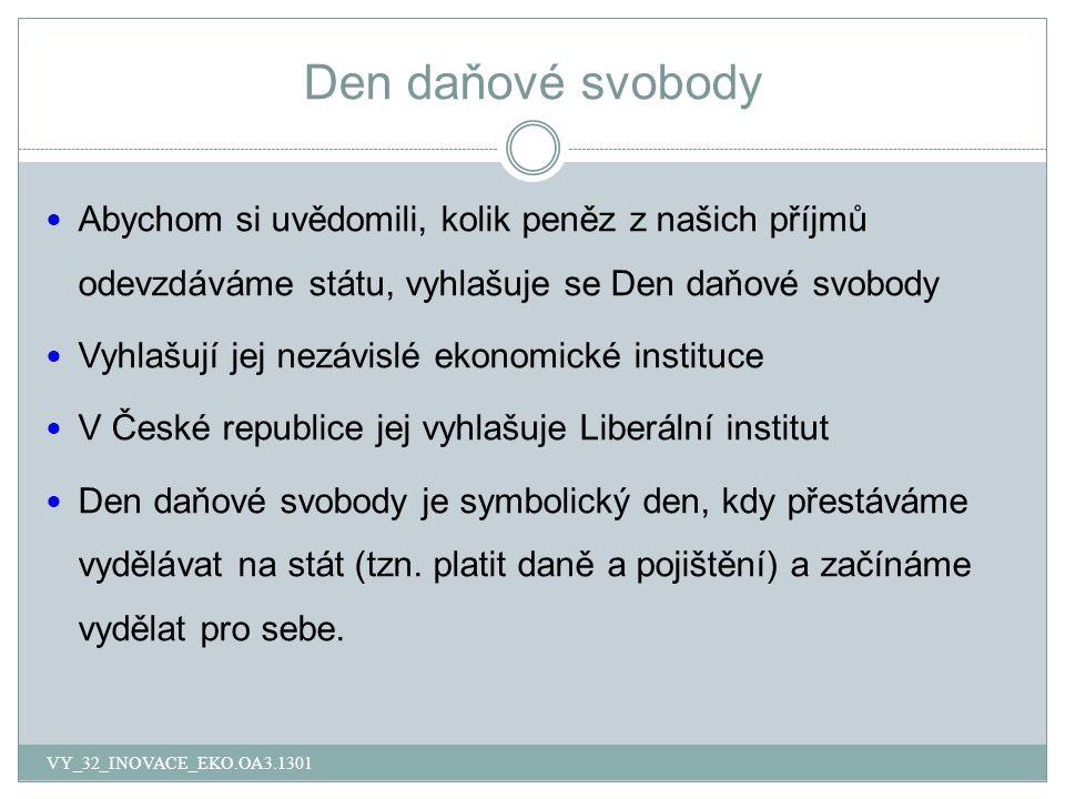 Den daňové svobody VY_32_INOVACE_EKO.OA3.1301 Abychom si uvědomili, kolik peněz z našich příjmů odevzdáváme státu, vyhlašuje se Den daňové svobody Vyhlašují jej nezávislé ekonomické instituce V České republice jej vyhlašuje Liberální institut Den daňové svobody je symbolický den, kdy přestáváme vydělávat na stát (tzn.