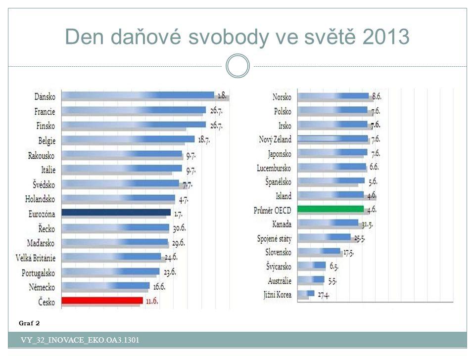 Den daňové svobody ve světě 2013 VY_32_INOVACE_EKO.OA3.1301 Graf 2