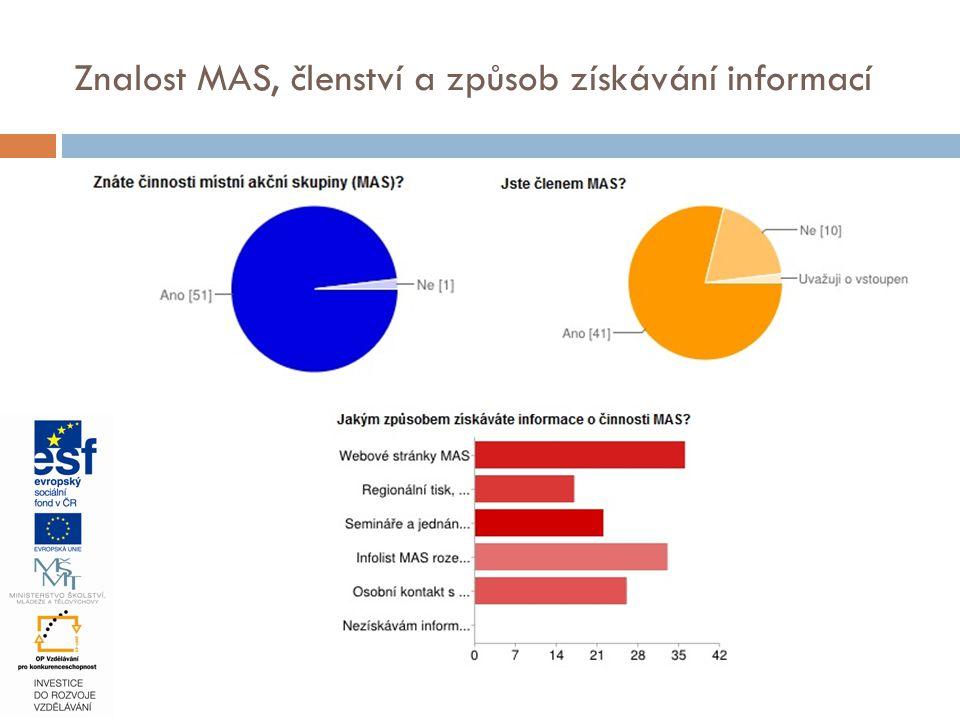 Znalost MAS, členství a způsob získávání informací