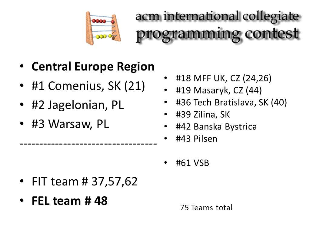 Central Europe Region #1 Comenius, SK (21) #2 Jagelonian, PL #3 Warsaw, PL ---------------------------------- FIT team # 37,57,62 FEL team # 48 #18 MFF UK, CZ (24,26) #19 Masaryk, CZ (44) #36 Tech Bratislava, SK (40) #39 Zilina, SK #42 Banska Bystrica #43 Pilsen #61 VSB 75 Teams total