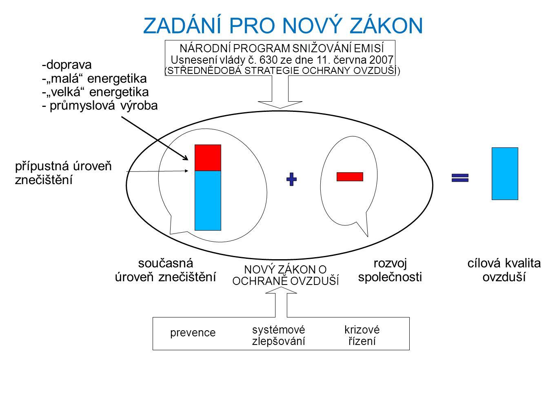 """přípustná úroveň znečištění současná úroveň znečištění -doprava -""""malá"""" energetika -""""velká"""" energetika - průmyslová výroba rozvoj společnosti cílová k"""