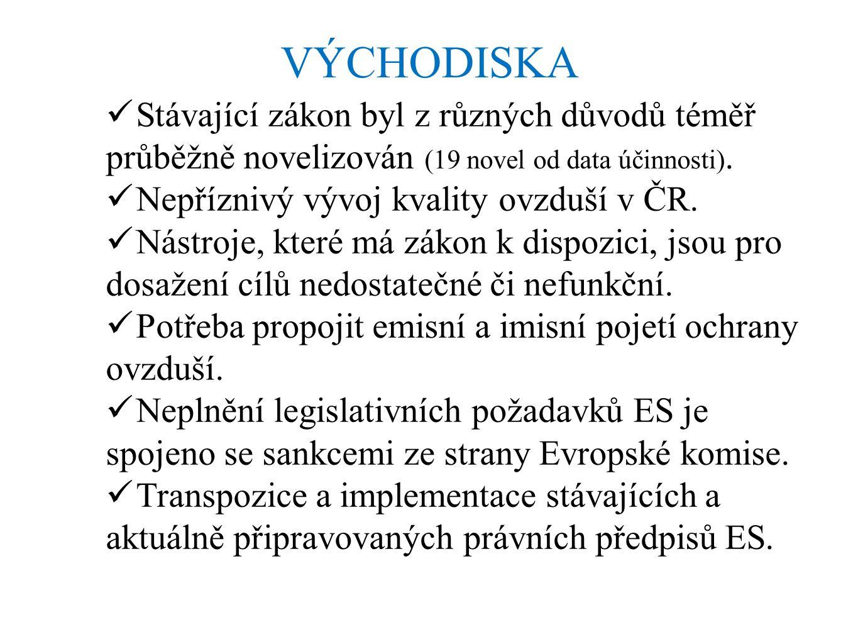 VÝCHODISKA Stávající zákon byl z různých důvodů téměř průběžně novelizován (19 novel od data účinnosti). Nepříznivý vývoj kvality ovzduší v ČR. Nástro