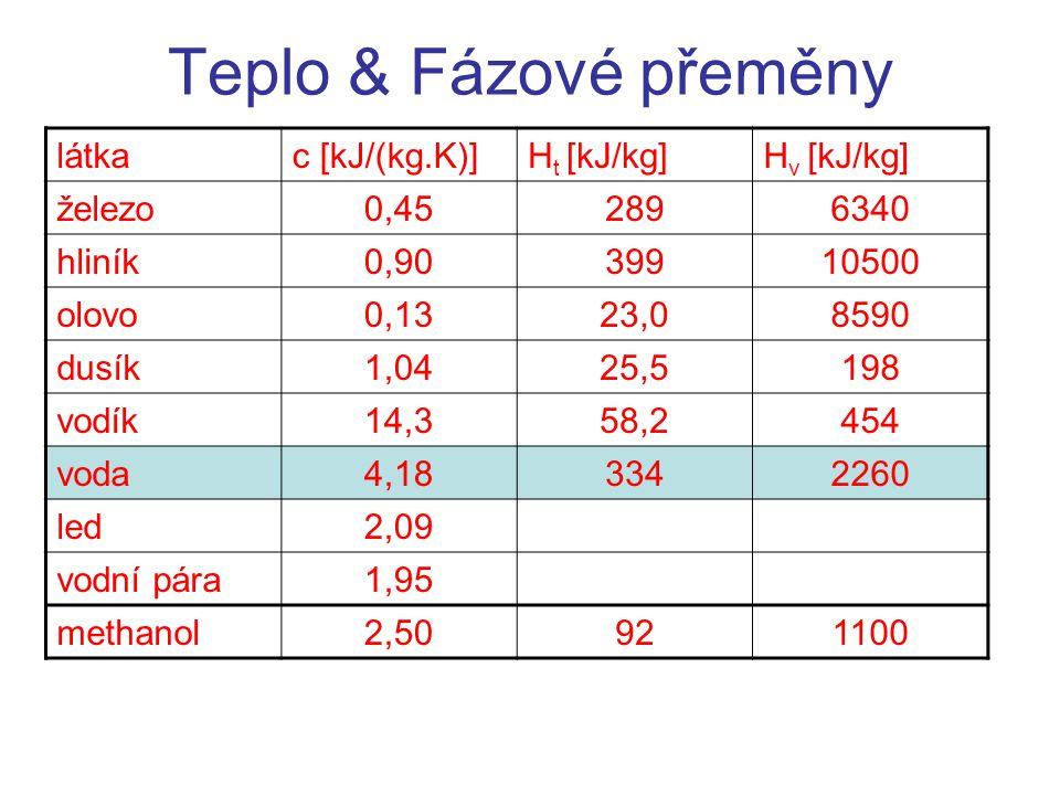 Teplo & Fázové přeměny látkac [kJ/(kg.K)]H t [kJ/kg]H v [kJ/kg] železo0,452896340 hliník0,9039910500 olovo0,1323,08590 dusík1,0425,5198 vodík14,358,2454 voda4,183342260 led2,09 vodní pára1,95 methanol2,50921100