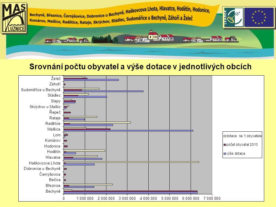Srovnání počtu obyvatel a výše dotace v jednotlivých obcích