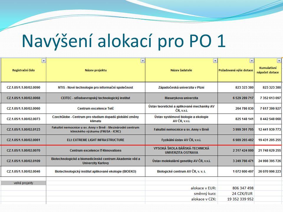 Navýšení alokací pro PO 1
