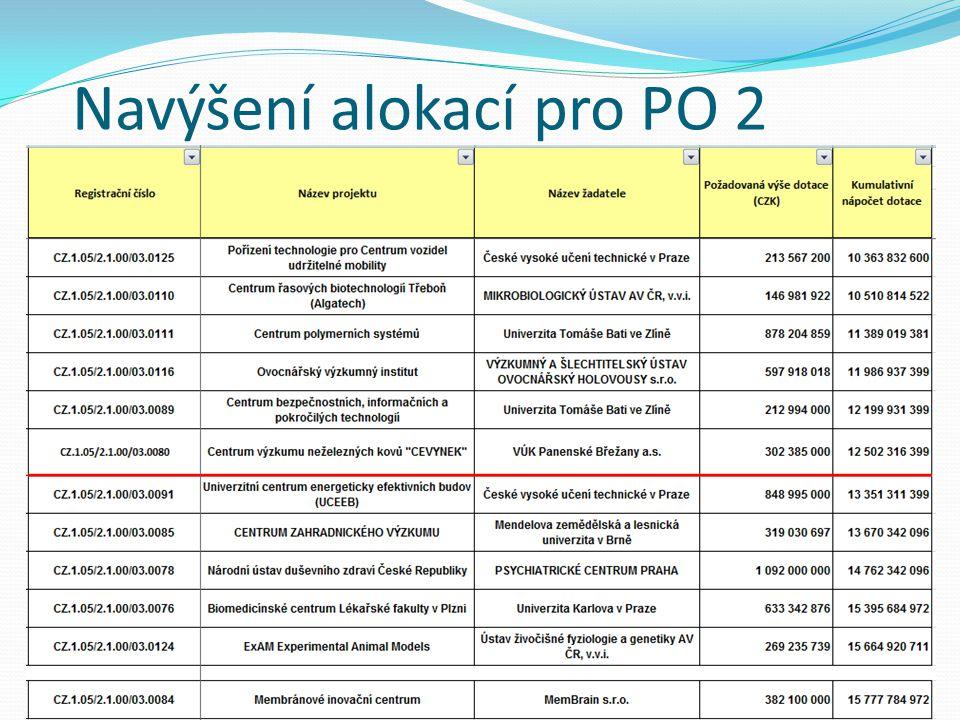 Navýšení alokací pro PO 2