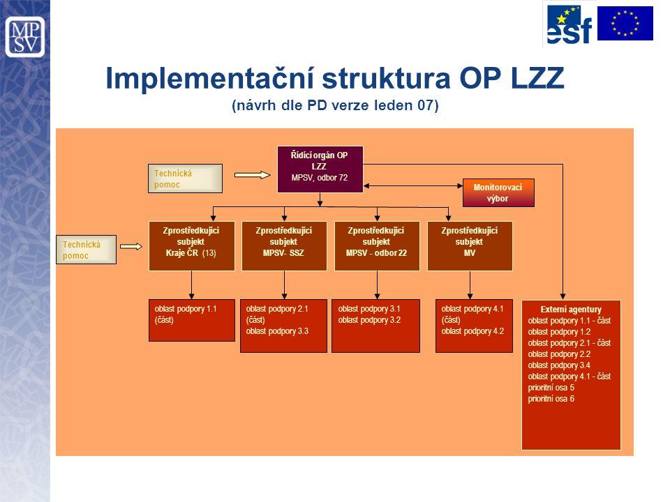 Implementační struktura OP LZZ (návrh dle PD verze leden 07) Řídící orgán OP LZZ MPSV, odbor 72 Monitorovací výbor Zprostředkující subjekt Kraje ČR (1