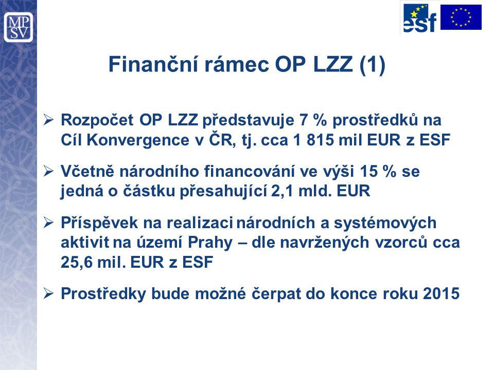 Finanční rámec OP LZZ (1)  Rozpočet OP LZZ představuje 7 % prostředků na Cíl Konvergence v ČR, tj. cca 1 815 mil EUR z ESF  Včetně národního financo