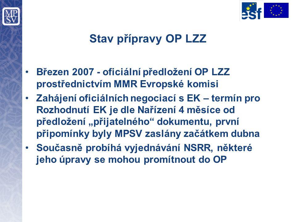Stav přípravy OP LZZ Březen 2007 - oficiální předložení OP LZZ prostřednictvím MMR Evropské komisi Zahájení oficiálních negociací s EK – termín pro Ro