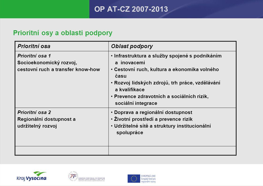 """OP AT-CZ 2007-2013 Fond malých projektů  Pokračuje i v období 2007 – 2013  Administrován RRA Vysočina (www.rrav.cz)  Omezení projektu – od 2 000 do 20 000 Euro příspěvku z ERDF (podpora """"jen 85%)  Proplacení až po ukončení projektu (nejsou zálohové platby)  FMP Vysočina – D."""