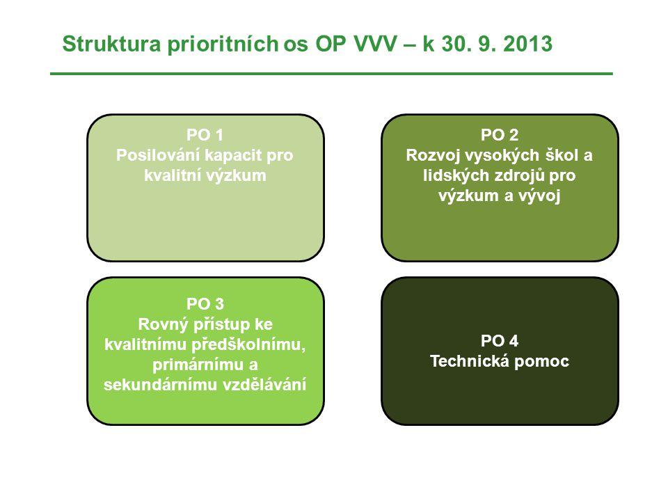 Struktura prioritních os OP VVV – k 30.9.