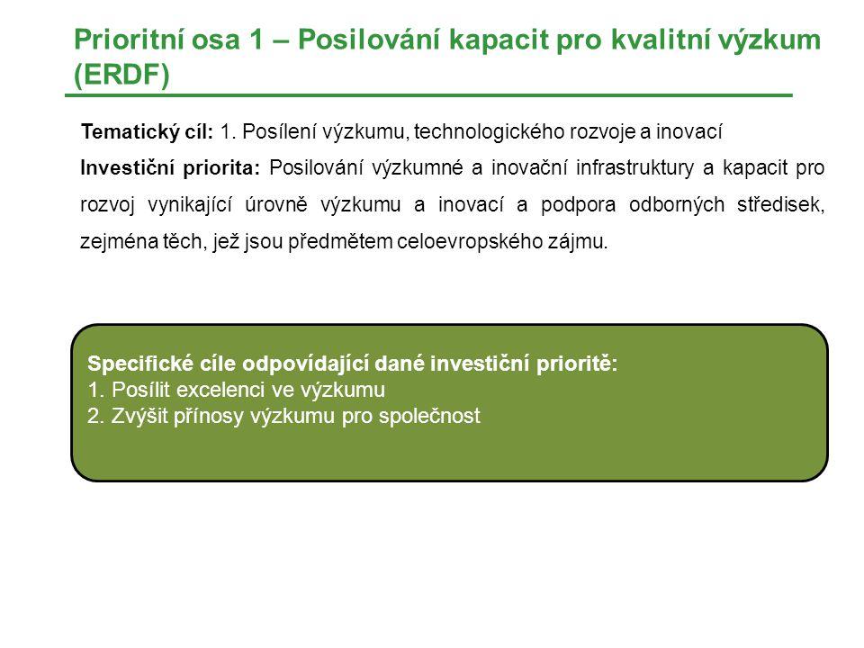 Prioritní osa 1 – Posilování kapacit pro kvalitní výzkum (ERDF) Tematický cíl: 1.