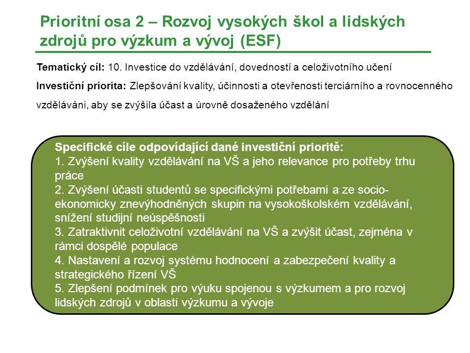 Prioritní osa 2 – Rozvoj vysokých škol a lidských zdrojů pro výzkum a vývoj (ESF) Tematický cíl: 10.