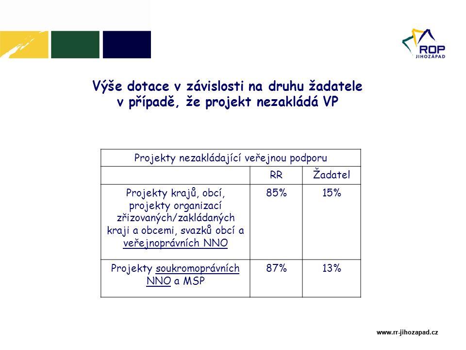 www.rr-jihozapad.cz www.rr-jihozapad.cz Výše dotace v závislosti na druhu žadatele v případě, že projekt nezakládá VP Projekty nezakládající veřejnou podporu RRŽadatel Projekty krajů, obcí, projekty organizací zřizovaných/zakládaných kraji a obcemi, svazků obcí a veřejnoprávních NNO 85%15% Projekty soukromoprávních NNO a MSP 87%13%