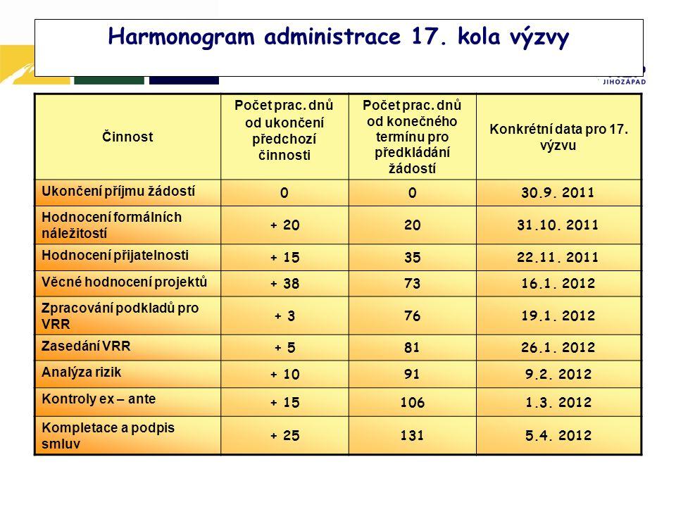 Harmonogram administrace 17. kola výzvy Činnost Počet prac.