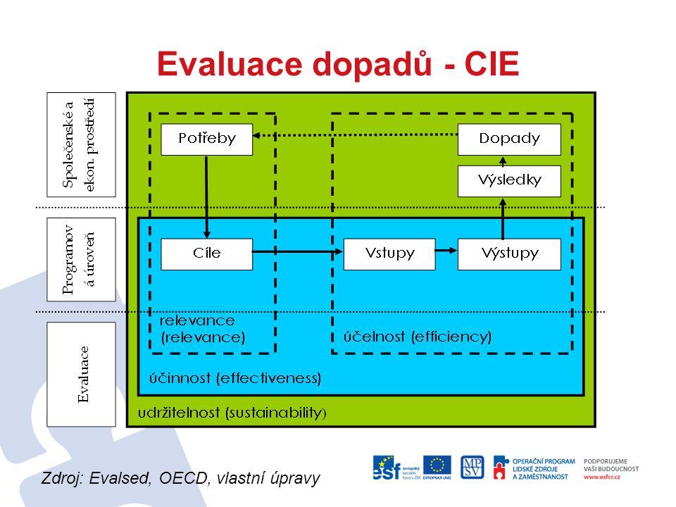 Evaluace dopadů - CIE Zdroj: Evalsed, OECD, vlastní úpravy