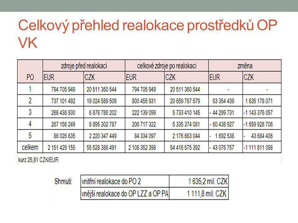 Celkový přehled realokace prostředků OP VK Shrnutí:vnitřní realokace do PO 2 1 635,2 mil.